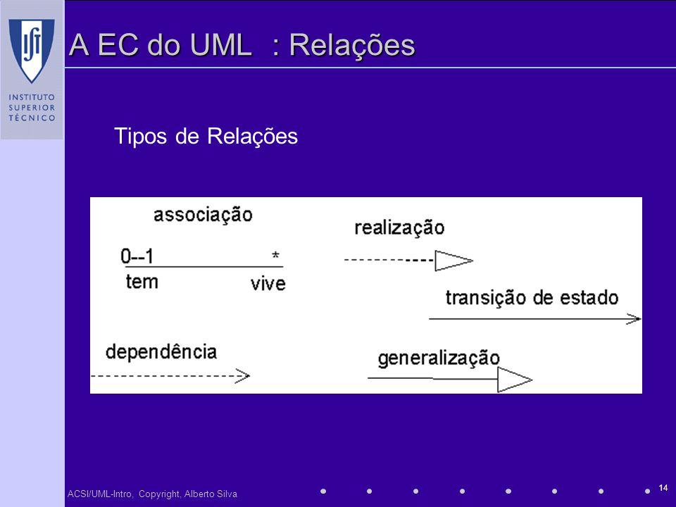 ACSI/UML-Intro, Copyright, Alberto Silva 14 A EC do UML: Relações Tipos de Relações
