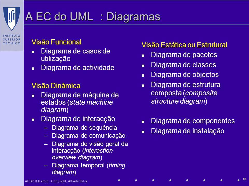 ACSI/UML-Intro, Copyright, Alberto Silva 15 A EC do UML: Diagramas Visão Funcional Diagrama de casos de utilização Diagrama de actividade Visão Dinâmi