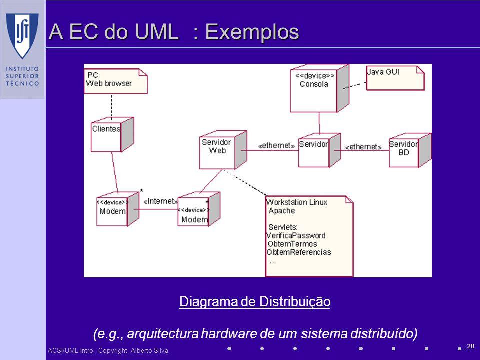 ACSI/UML-Intro, Copyright, Alberto Silva 20 A EC do UML: Exemplos Diagrama de Distribuição (e.g., arquitectura hardware de um sistema distribuído)