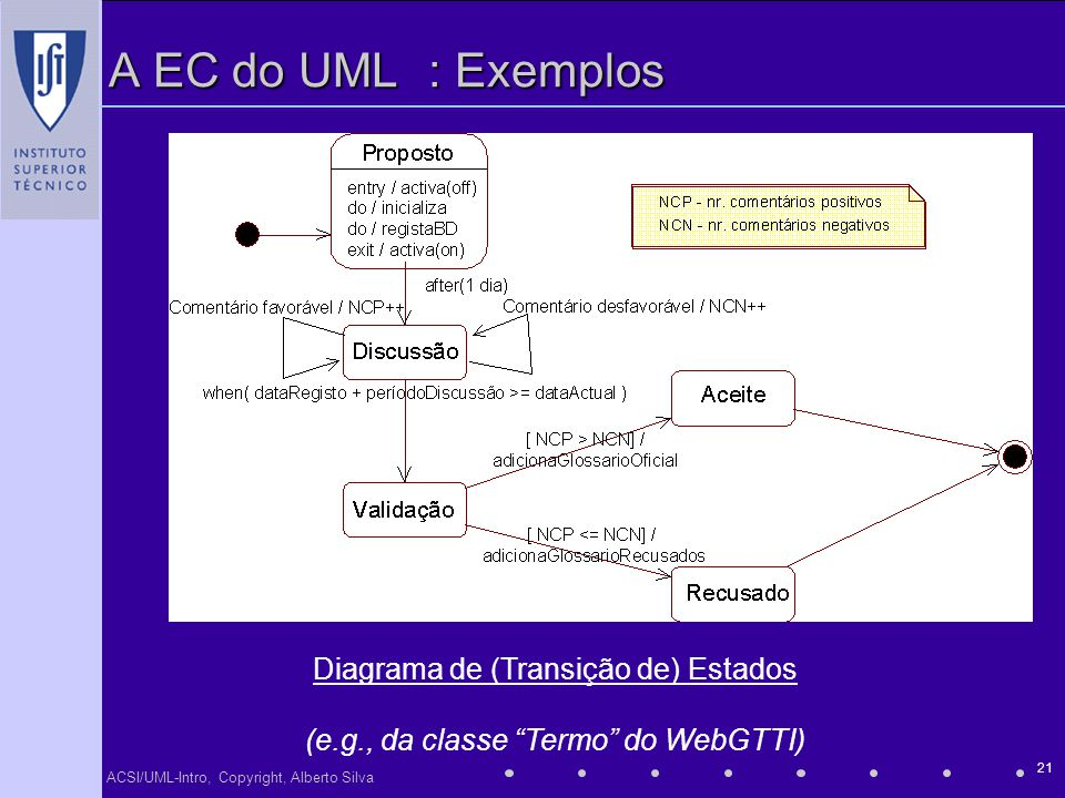 ACSI/UML-Intro, Copyright, Alberto Silva 21 A EC do UML: Exemplos Diagrama de (Transição de) Estados (e.g., da classe Termo do WebGTTI)