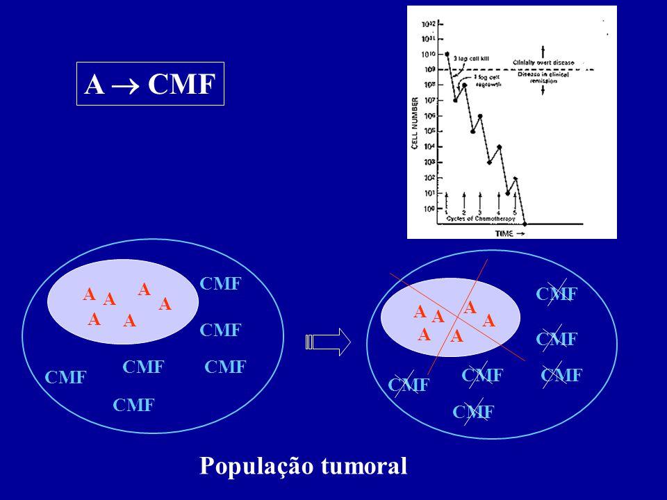 A A A A A A CMF A CMF CMF A A A A A A População tumoral
