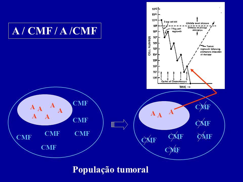 A A A A A A CMF A A A População tumoral A / CMF / A /CMF
