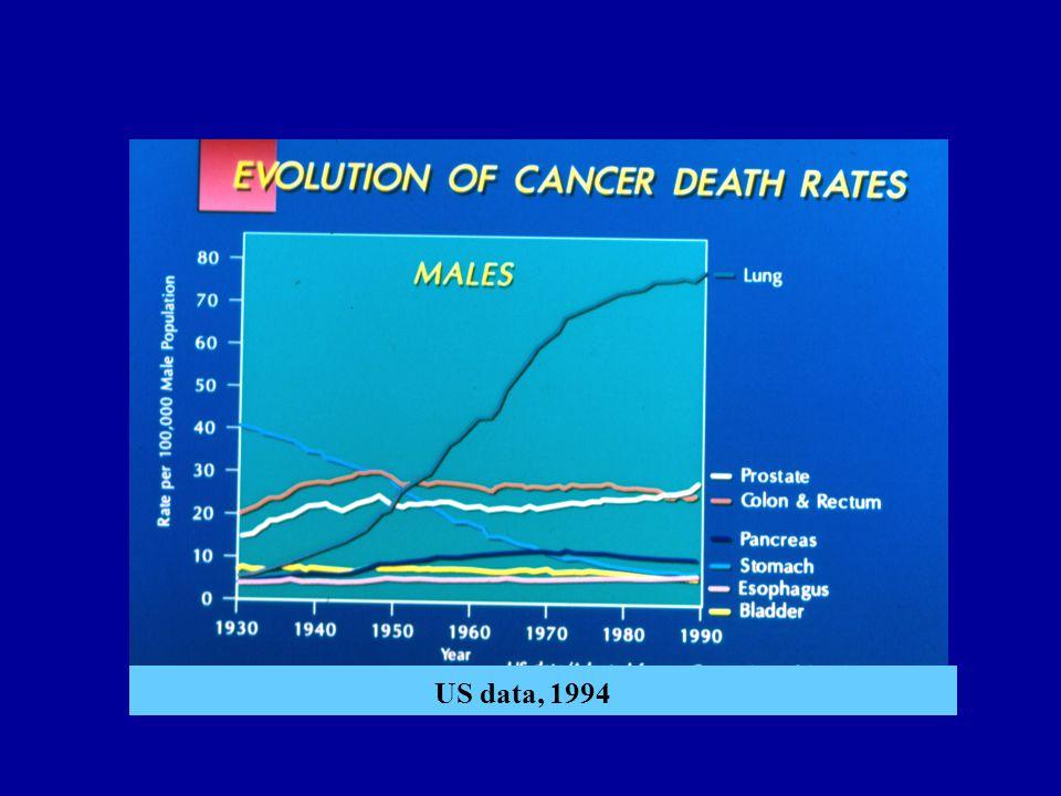 US data, 1994