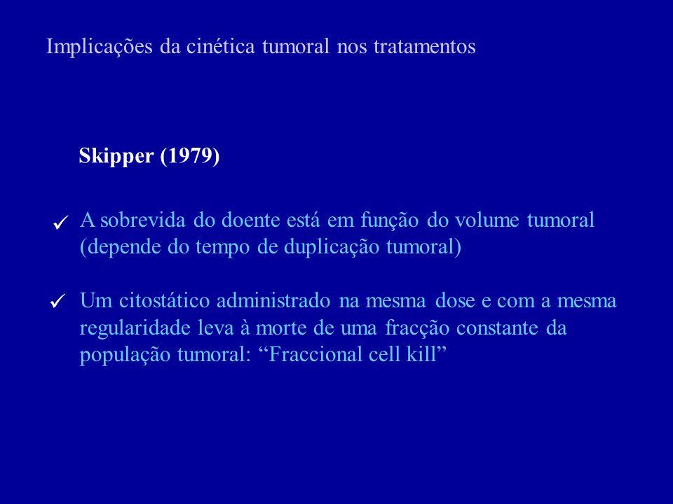 Skipper (1979) A sobrevida do doente está em função do volume tumoral (depende do tempo de duplicação tumoral) Um citostático administrado na mesma do