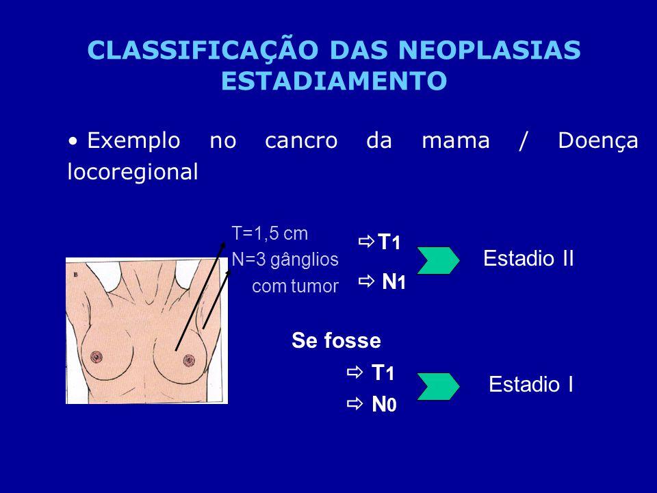 Exemplo no cancro da mama / Doença locoregional CLASSIFICAÇÃO DAS NEOPLASIAS ESTADIAMENTO T 1 N 1 Estadio II Se fosse T 1 N 0 Estadio I T=1,5 cm N=3 g