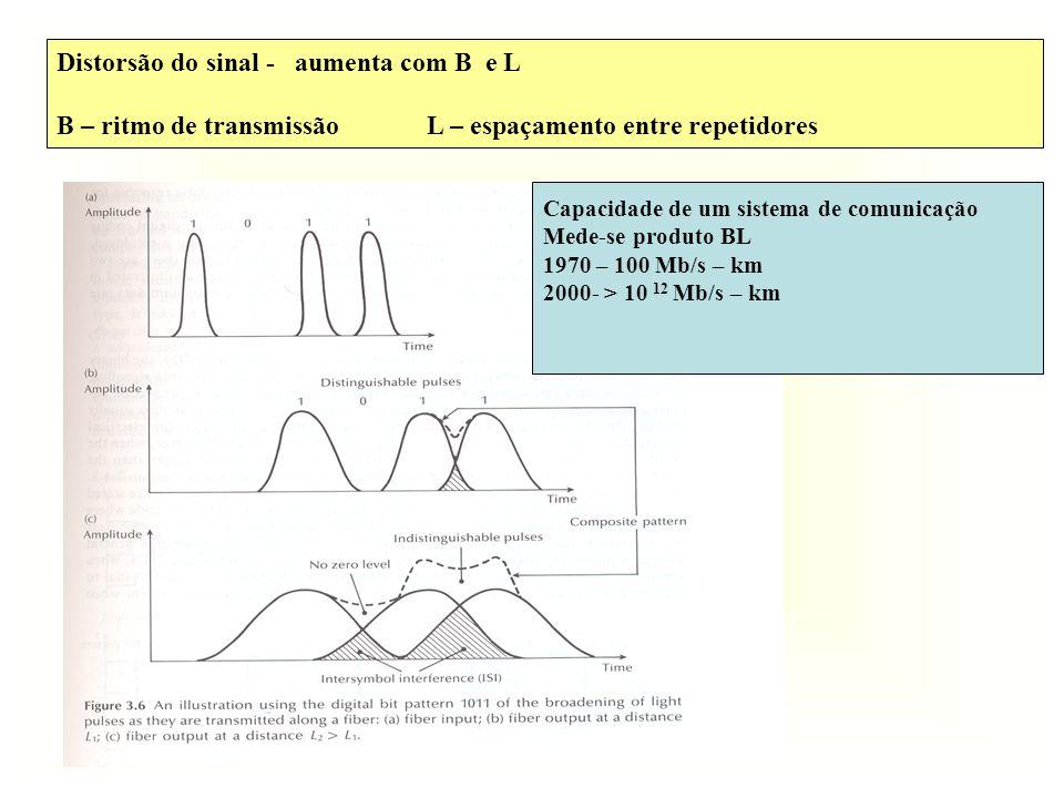 Distorsão do sinal - aumenta com B e L B – ritmo de transmissão L – espaçamento entre repetidores Capacidade de um sistema de comunicação Mede-se produto BL 1970 – 100 Mb/s – km 2000- > 10 12 Mb/s – km