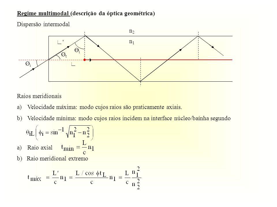 a)Raio axial b) Raio meridional extremo Regime multimodal (descrição da óptica geométrica) Dispersão intermodal ӨiӨi ØtØt ØiØi n1n1 n2n2 Raios meridionais a)Velocidade máxima: modo cujos raios são praticamente axiais.