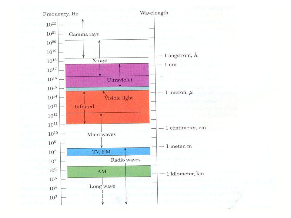 Capacidade de transmitir informação Capacidade taxa máxima de transmissão fiável C = B log 2 (1 + S/N) [Lei de Shannon] B – largura de banda do canal B T - ritmo de transmissão máximo B T ~ 2 B Para transmitir ao ritmo B T ~ é necessário um canal com uma largura de banda B = B T /2 (código NRZ) ou B = B T (código RZ).