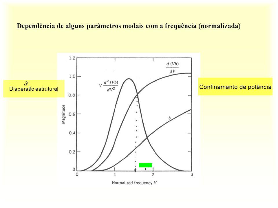 Dependência de alguns parâmetros modais com a frequência (normalizada) Confinamento de potência Dispersão estrutural.
