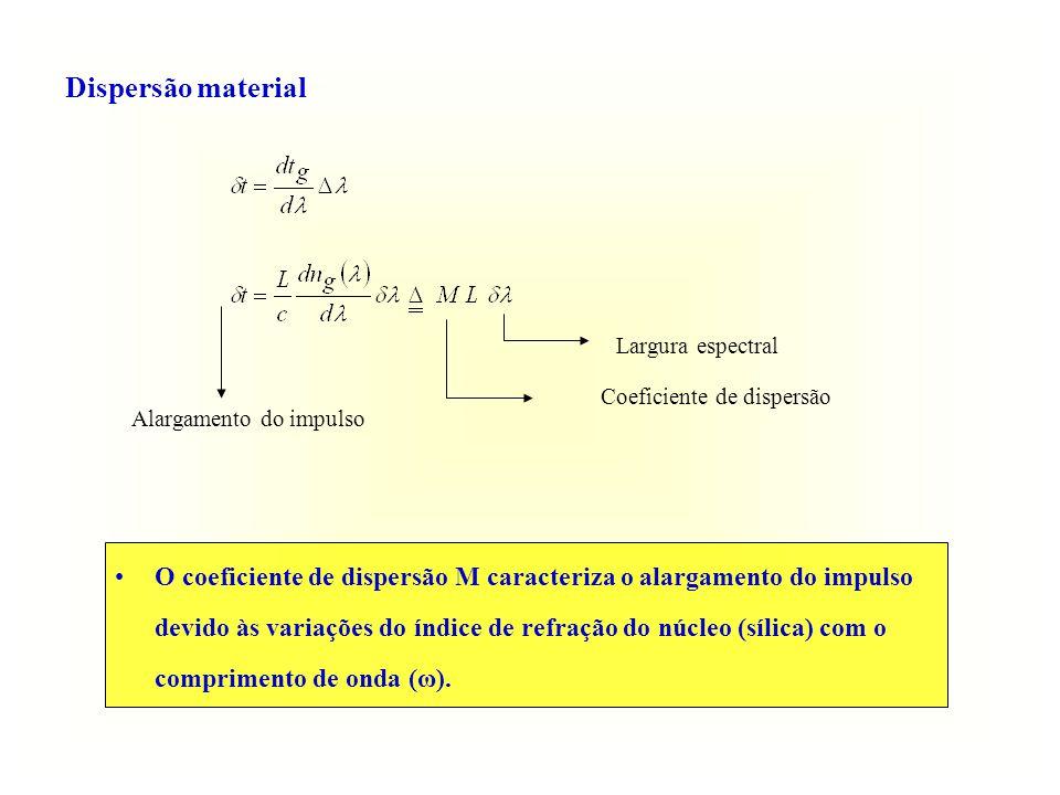 Dispersão material Largura espectral Coeficiente de dispersão Alargamento do impulso O coeficiente de dispersão M caracteriza o alargamento do impulso devido às variações do índice de refração do núcleo (sílica) com o comprimento de onda (ω).