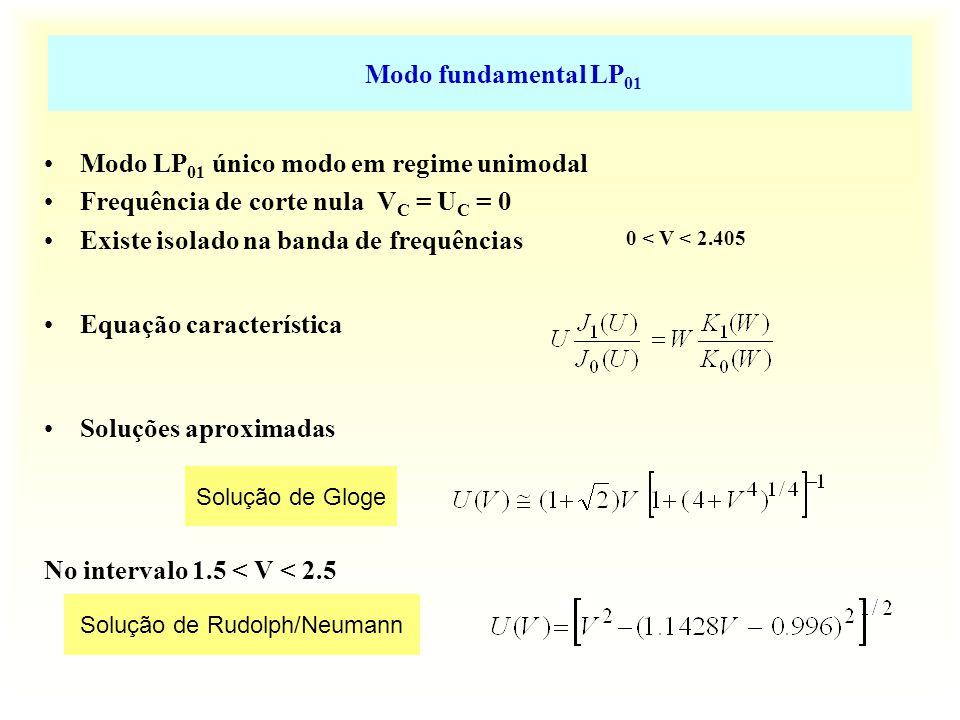 Ritmo de transmissão A dispersão intermodal conduz ao espraiamento dos impulsos transmitidos o que se traduz na diminuição do ritmo de transmissão Impulso de duração 2 Δt c Ritmo de transmissão máximo: Soluções para reduzir/eliminar dispersão intermodal: a) Fibras de núcleo não homogéneo b) Fibras monomodo
