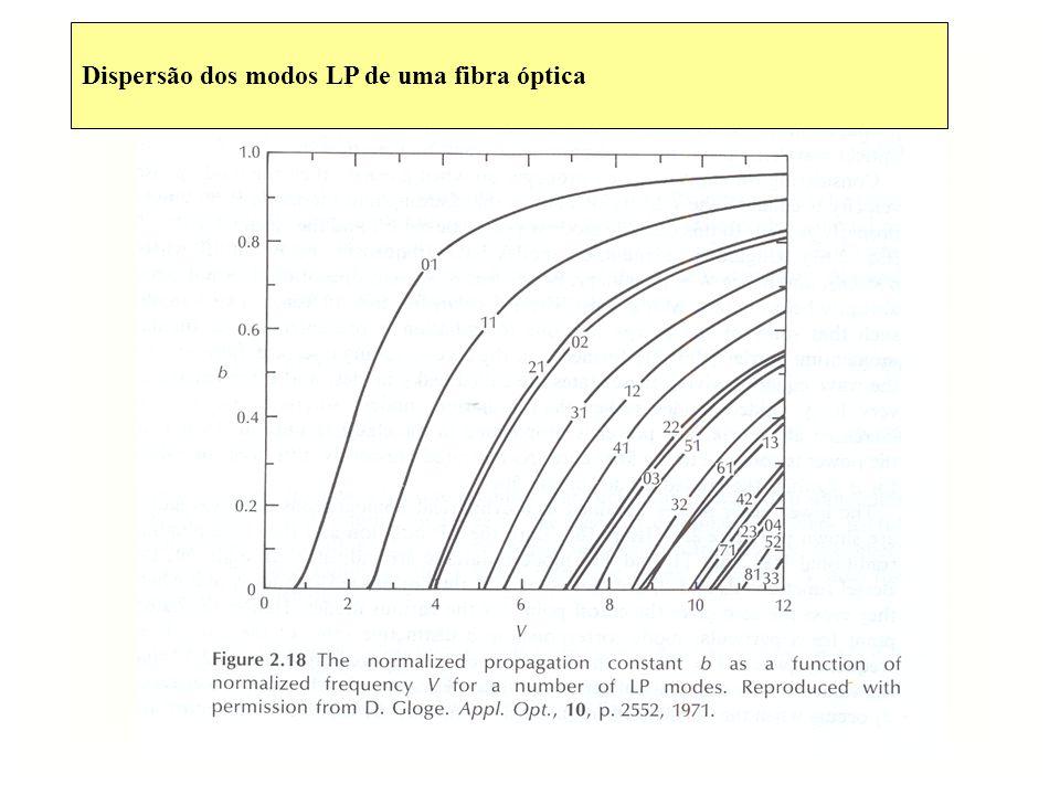 Espaçamento L entre repetidores a)Influência da atenuação Atenuação > Amplificação b)Distorção dispersiva > Regeneração (da forma do sinal) a)Atenuação P rec = F s n h f BT n – nº de fotões que o receptor precisa para detectar 1 bit hf – energia de um fotão (h-cte Planck, 6.626 ×10 -34 Js) B t – ritmo de transmissão F s – factor de segurança (Fs > 1) B 0 – ritmo de transmissão de referência (bits/s) L P in