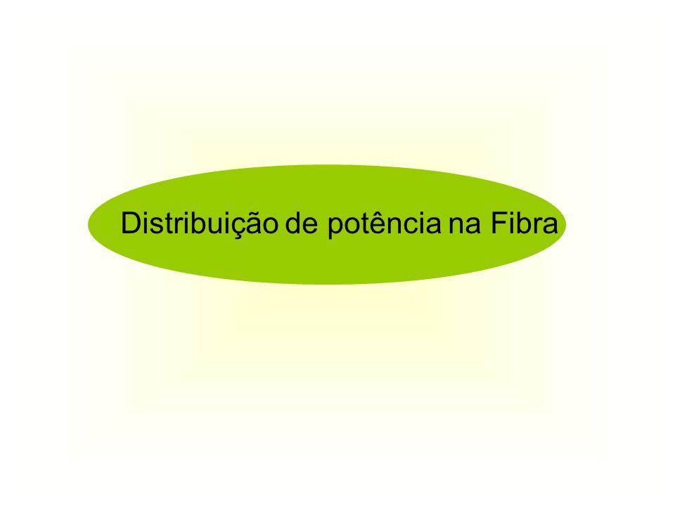 Distribuição de potência na fibra óptica A potência transportada pela FO está distribuida no núcleo e na baínha Factor de confinamento de potência Γ = 1 - U 2 /V 2 = 0.1