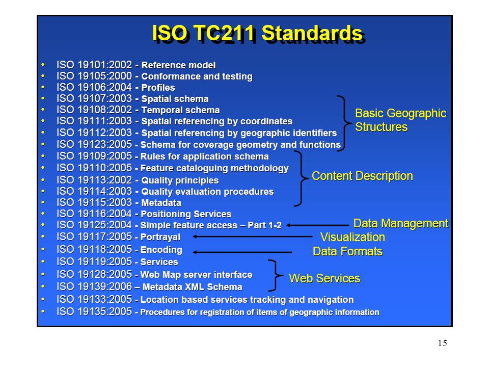 16 Working Groups WG 4 - Geospatial services ISO 19117 – Portrayal (revision) ISO 19118 – Encoding (revision) ISO 19142 – Web Map Server ISO 19143 – Filter encoding ISO 19149 – GeoREL WG 6 - Imagery ISO 19101-2 – Reference model – Part 2: Imagery ISO 19115-2 – Metadata – Part 2: Extensions for imagery and gridded data ISO 19129 - Imagery, gridded and coverage data framework ISO 19130 - Sensor and data model for imagery and gridded data (presently deleted from PoW due to lack of progress) WG 7 – Information communities ISO 19126 – Feature concept dictionaries and registers ISO 19144-1 – Classification Systems – Part 1: Classification system structure ISO 19144-2 – Classification Systems – Part 2: Land Cover Classification System LCCS ISO 19150 – Ontology WG 9 – Information management ISO 6709 – Standard representation of geographic point location by coordinates ISO 19111-2 – Spatial referencing by coordinates – Part 2: Extension for parametric value ISO 19145 – Registry of representations of geographic point location ISO 19146 – Cross-domain vocabularies
