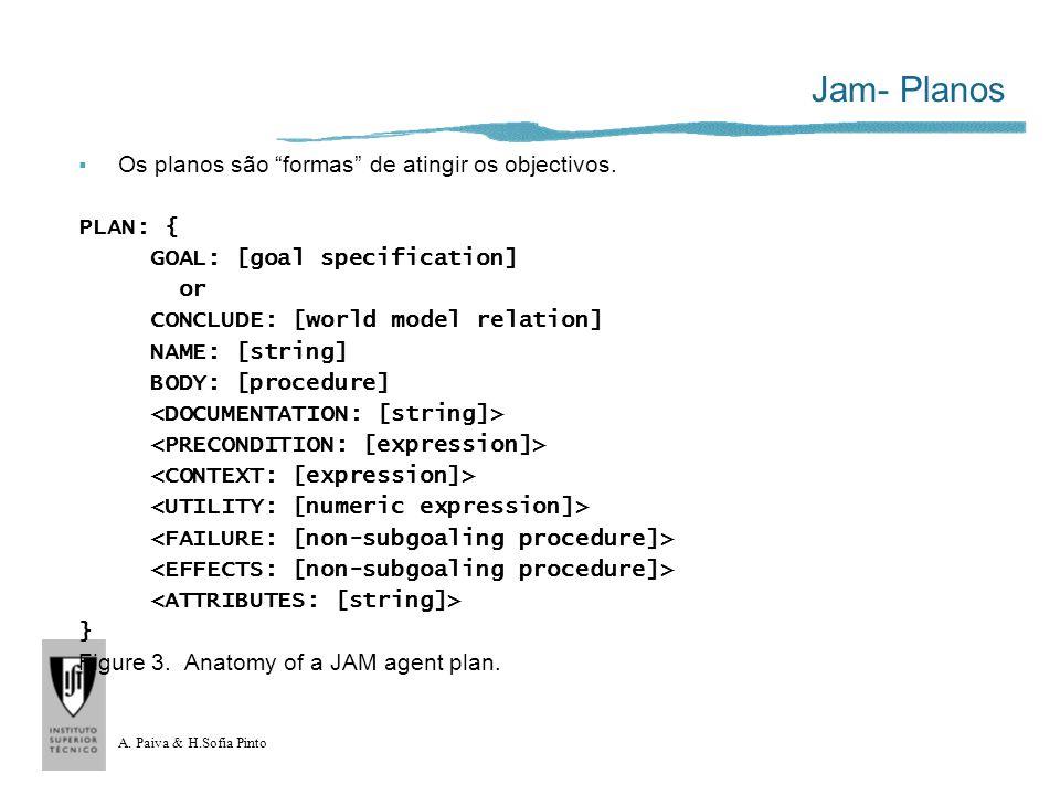 A. Paiva & H.Sofia Pinto Jam- Planos Os planos são formas de atingir os objectivos. PLAN: { GOAL: [goal specification] or CONCLUDE: [world model relat
