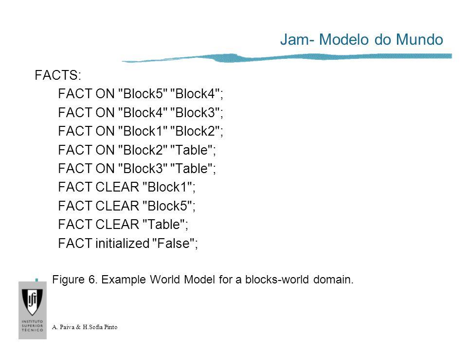 A. Paiva & H.Sofia Pinto Jam- Modelo do Mundo FACTS: FACT ON