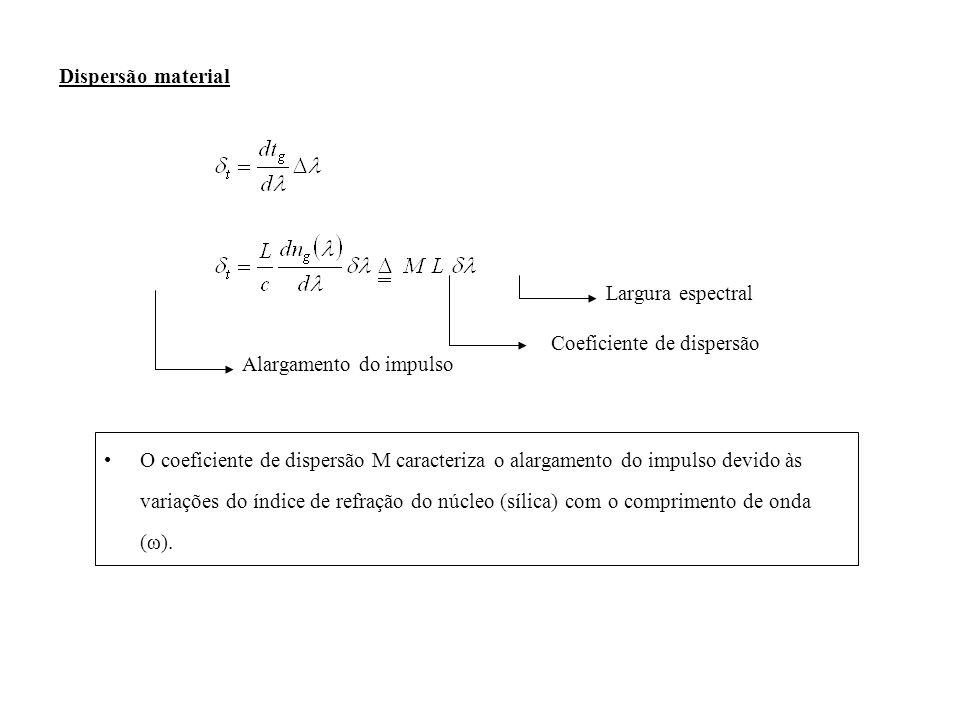 Dispersão material Largura espectral Coeficiente de dispersão Alargamento do impulso O coeficiente de dispersão M caracteriza o alargamento do impulso