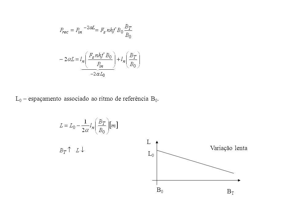 L 0 – espaçamento associado ao ritmo de referência B 0. L L 0 BTBT B0B0 Variação lenta
