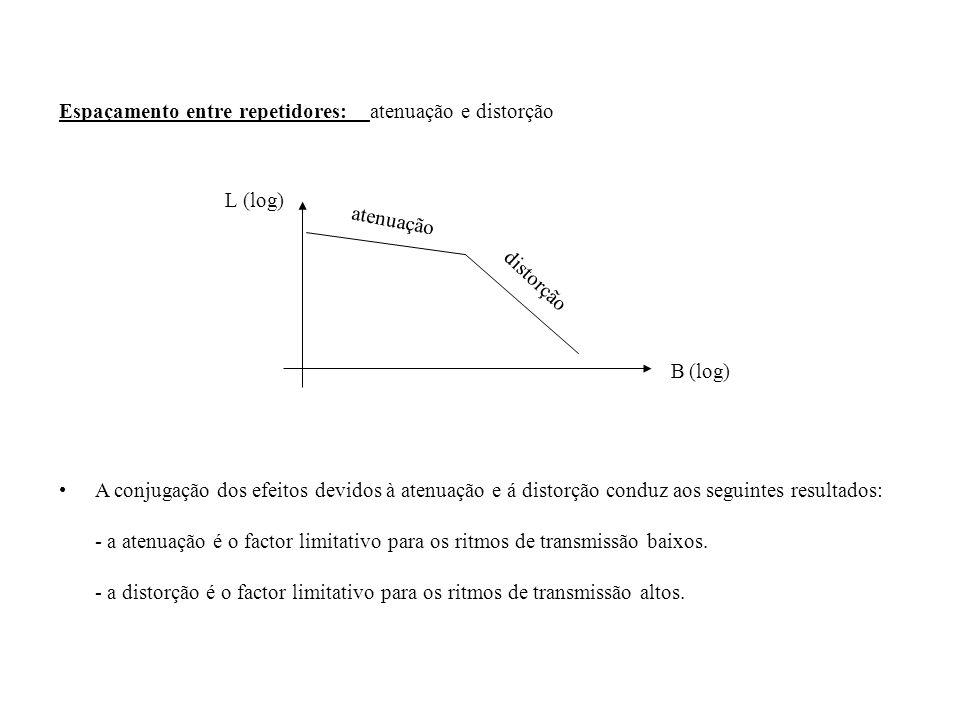 Espaçamento entre repetidores: atenuação e distorção A conjugação dos efeitos devidos à atenuação e á distorção conduz aos seguintes resultados: - a a