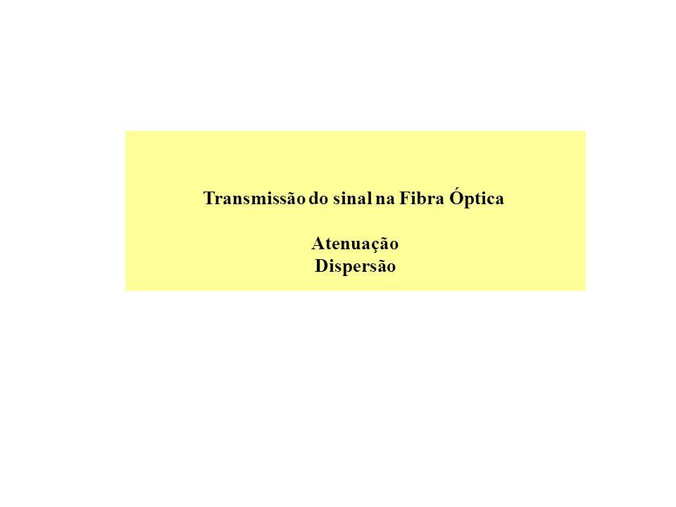 Transmissão do sinal na Fibra Óptica Atenuação Dispersão