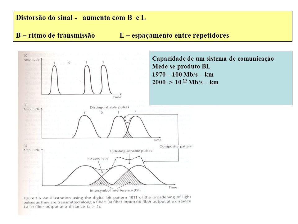Distorsão do sinal - aumenta com B e L B – ritmo de transmissão L – espaçamento entre repetidores Capacidade de um sistema de comunicação Mede-se prod