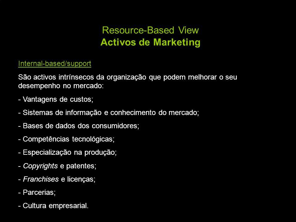 Resource-Based View Activos de Marketing Internal-based/support São activos intrínsecos da organização que podem melhorar o seu desempenho no mercado: