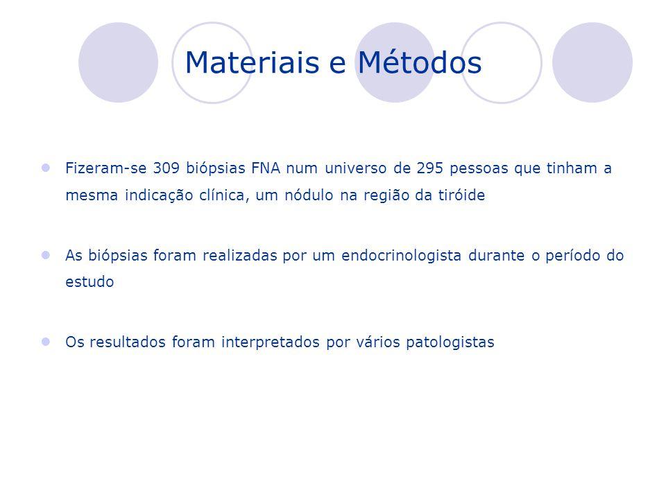 Materiais e Métodos Fizeram-se 309 biópsias FNA num universo de 295 pessoas que tinham a mesma indicação clínica, um nódulo na região da tiróide As bi