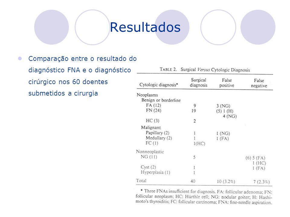 Comparação entre o resultado do diagnóstico FNA e o diagnóstico cirúrgico nos 60 doentes submetidos a cirurgia