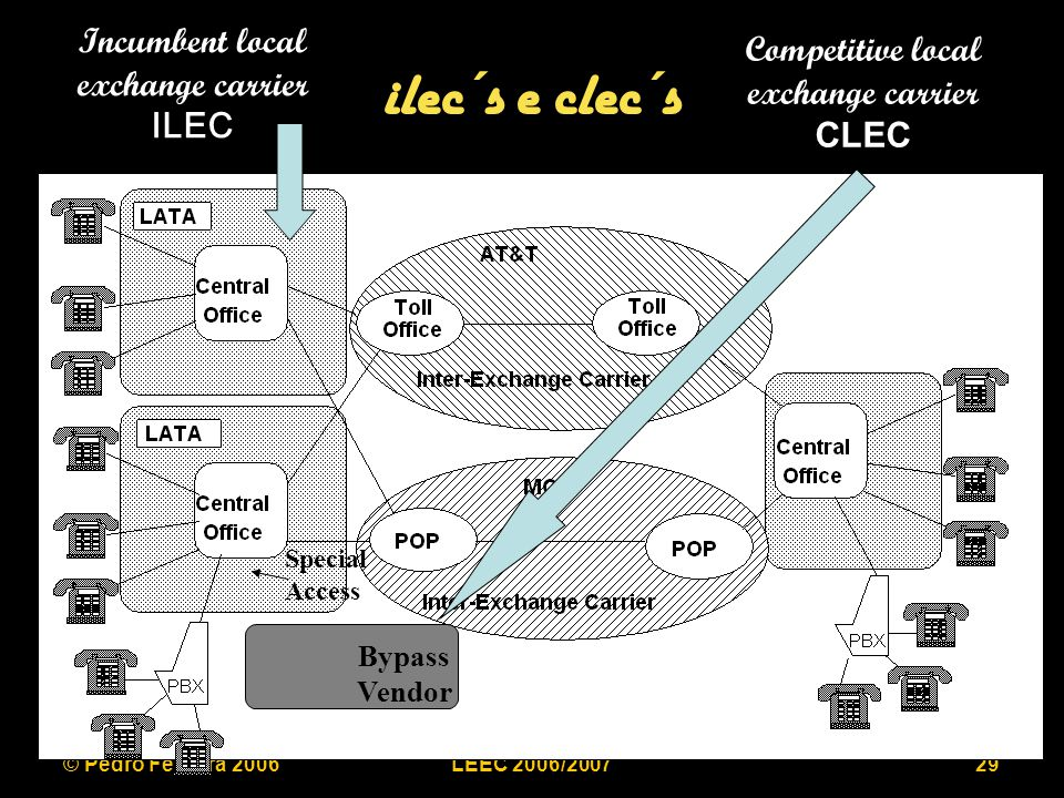 © Pedro Ferreira 2006LEEC 2006/200729 ilec´s e clec´s Bypass Vendor Special Access Incumbent local exchange carrier ILEC Competitive local exchange ca