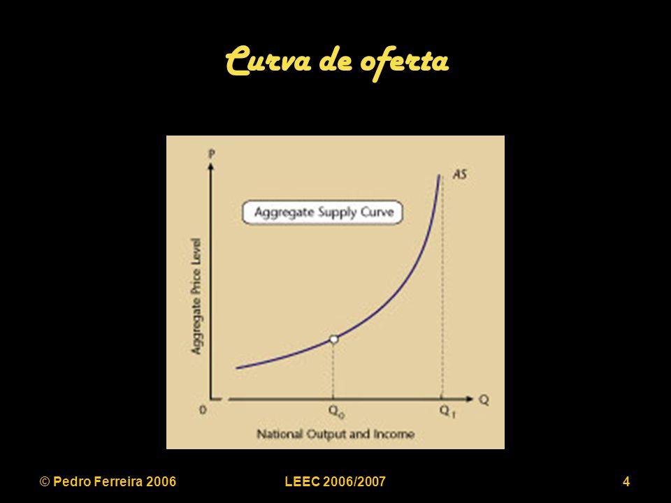 © Pedro Ferreira 2006LEEC 2006/20074 Curva de oferta