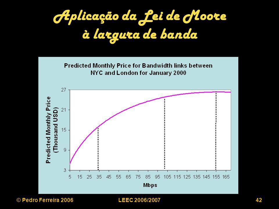 © Pedro Ferreira 2006LEEC 2006/200742 Aplicação da Lei de Moore à largura de banda