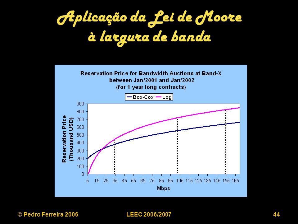 © Pedro Ferreira 2006LEEC 2006/200744 Aplicação da Lei de Moore à largura de banda