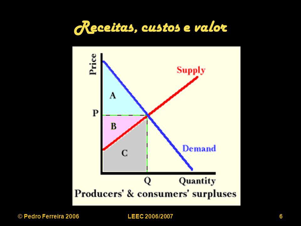 © Pedro Ferreira 2006LEEC 2006/200717 Curva de procura com externalidades de rede $ 0 1 P=1-s P s P=(1-s)×s MC Equilíbrio Instável Equilíbrio Estável