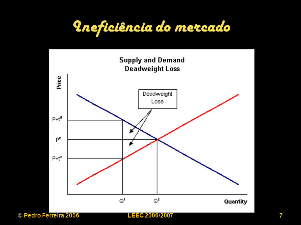 © Pedro Ferreira 2006LEEC 2006/20078 Preço de um monopolista