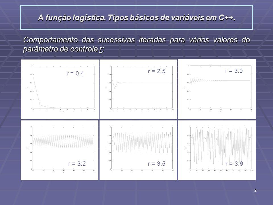 2 A função logística. Tipos básicos de variáveis em C++. Comportamento das sucessivas iteradas para vários valores do parâmetro de controle r: r = 0.4