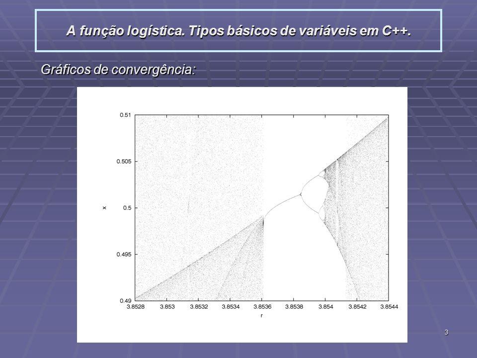 3 A função logística. Tipos básicos de variáveis em C++. Gráficos de convergência: