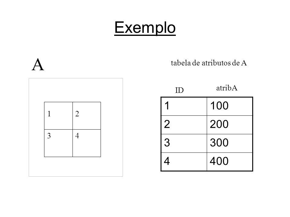 Exemplo 12 34 tabela de atributos de A 1100 2200 3300 4400 ID atribA A