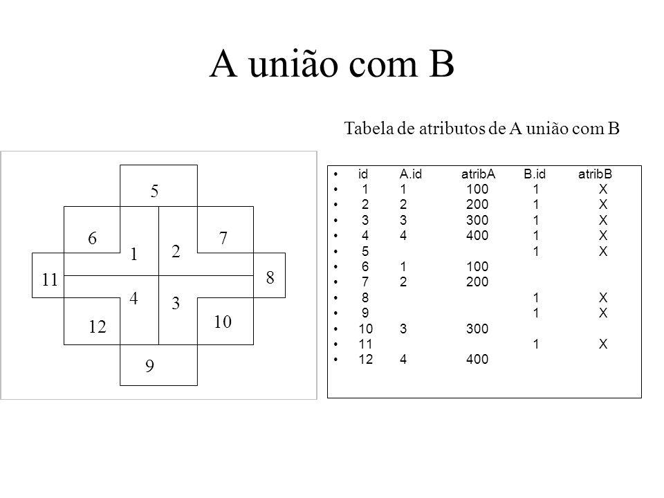 A união com B idA.id atribA B.id atribB 111001X 222001X 333001X 444001X 51X 61100 72200 81X 91X 103300 111X 124400 Tabela de atributos de A união com