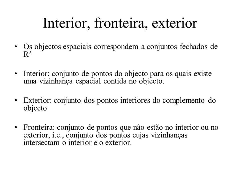Interior, fronteira, exterior Os objectos espaciais correspondem a conjuntos fechados de R 2 Interior: conjunto de pontos do objecto para os quais exi