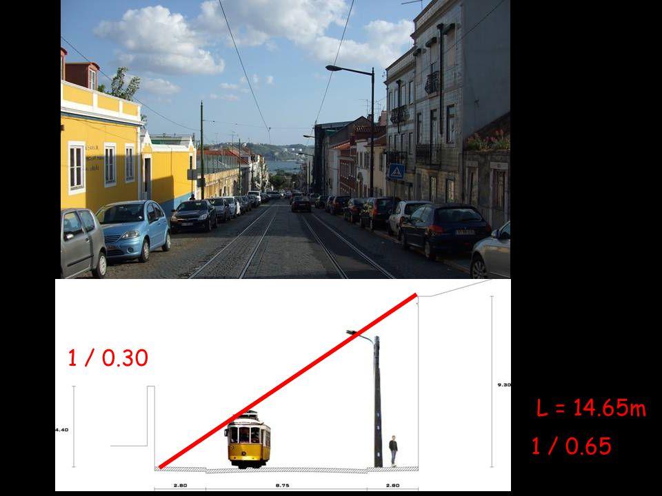 1 / 0.65 L = 14.65m 1 / 0.30
