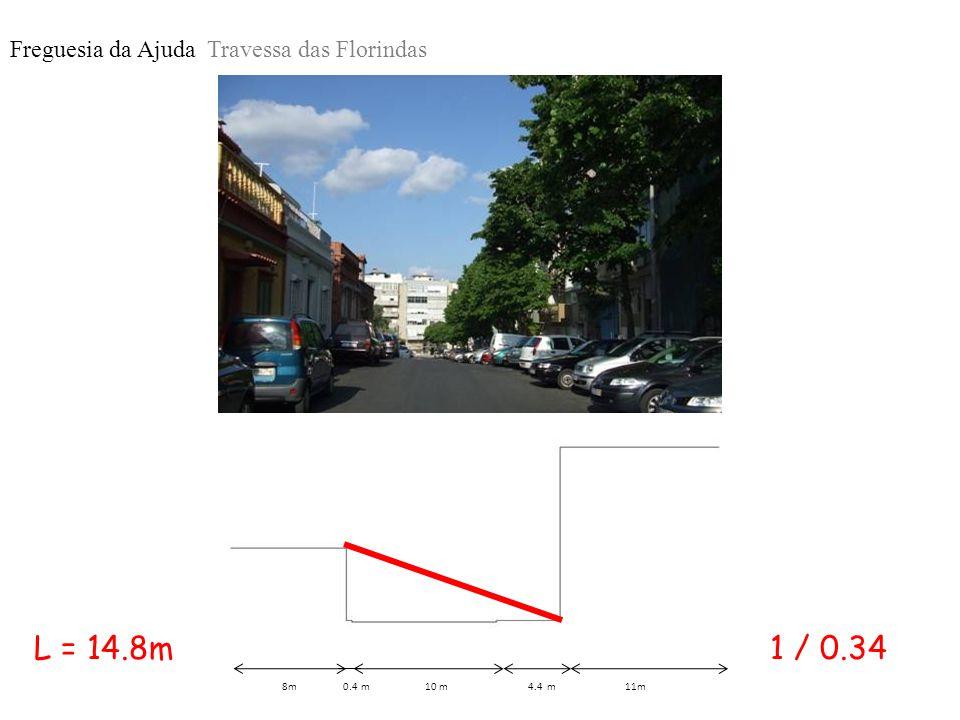 Freguesia da Ajuda Travessa das Florindas 8m 0.4 m 10 m 4.4 m 11m 1 / 0.34L = 14.8m