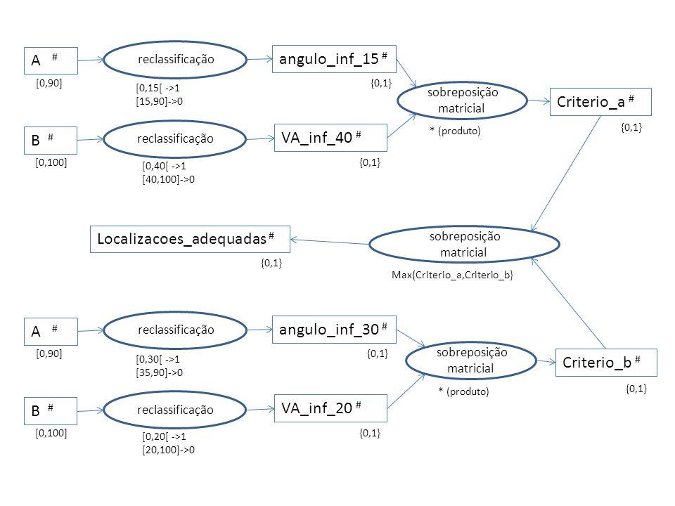 reclassificação angulo_inf_15 # A # [0,90] [0,15[ ->1 [15,90]->0 {0,1} reclassificação VA_inf_40 # B # [0,100] [0,40[ ->1 [40,100]->0 {0,1} reclassificação angulo_inf_30 # A # [0,90] [0,30[ ->1 [35,90]->0 {0,1} reclassificação VA_inf_20 # B # [0,100] [0,20[ ->1 [20,100]->0 {0,1} sobreposição matricial * (produto) Criterio_a # {0,1} sobreposição matricial * (produto) Criterio_b # {0,1} sobreposição matricial Max{Criterio_a,Criterio_b} Localizacoes_adequadas # {0,1}