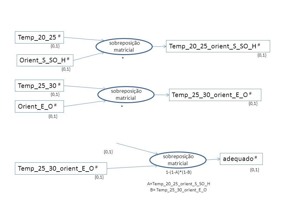 Temp_20_25 # {0,1} Temp_25_30 # {0,1} Orient_E_O # {0,1} Orient_S_SO_H # {0,1} sobreposição matricial * Temp_20_25_orient_S_SO_H # {0,1} sobreposição matricial * Temp_25_30_orient_E_O # {0,1} Temp_25_30_orient_E_O # {0,1} sobreposição matricial 1-(1-A)*(1-B) A=Temp_20_25_orient_S_SO_H B= Temp_25_30_orient_E_O adequado # {0,1}
