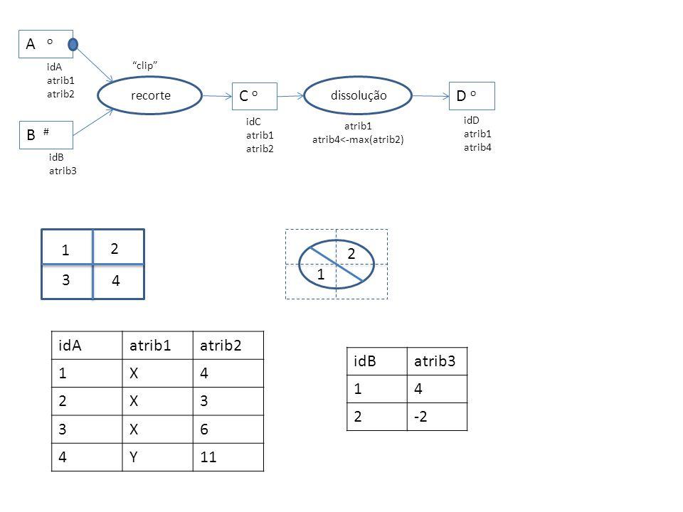 recorte C o A o idA atrib1 atrib2 clip idC atrib1 atrib2 B # idB atrib3 atrib1 atrib4<-max(atrib2) dissolução D o idD atrib1 atrib4 1 3 4 2 1 2 idAatrib1atrib2 1X4 2X3 3X6 4Y11 idBatrib3 14 2-2
