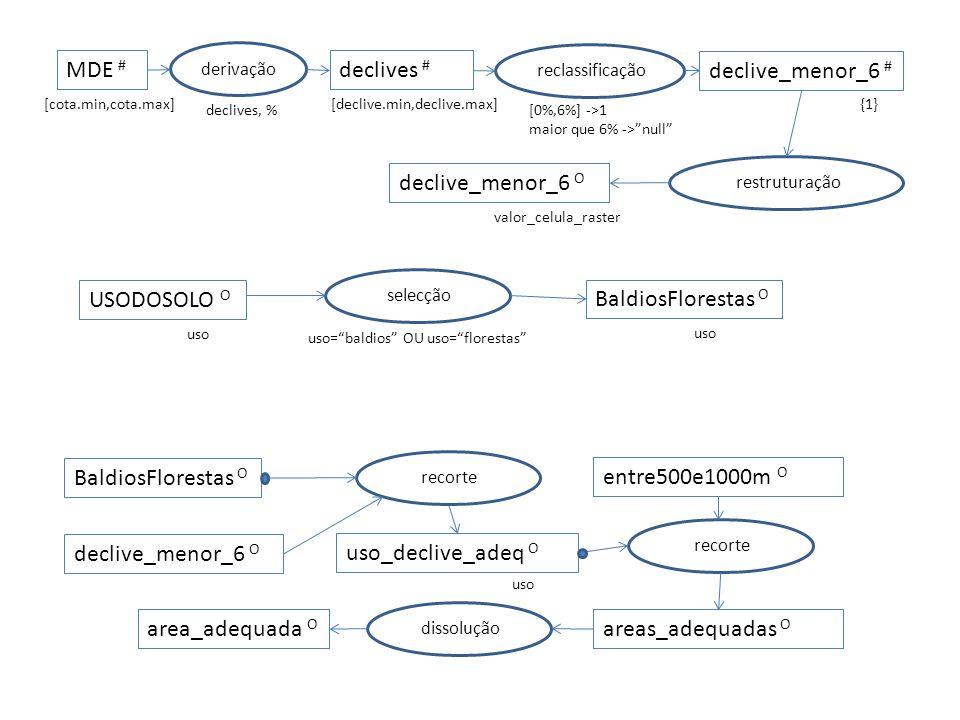 MDE # reclassificação declive_menor_6 # derivação declives # declives, % restruturação [cota.min,cota.max][declive.min,declive.max] [0%,6%] ->1 maior que 6% ->null {1} declive_menor_6 O valor_celula_raster USODOSOLO O uso selecção uso=baldios OU uso=florestas BaldiosFlorestas O uso uso_declive_adeq O uso BaldiosFlorestas O recorte declive_menor_6 O entre500e1000m O recorte areas_adequadas O area_adequada O dissolução