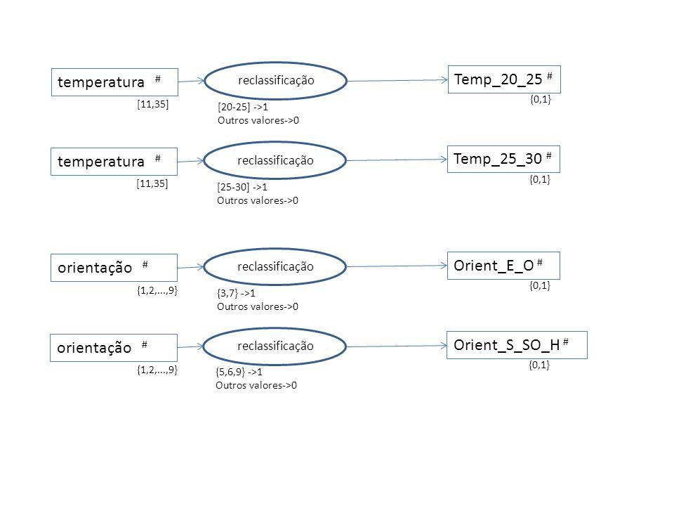 Temp_20_25 # {0,1} Temp_25_30 # {0,1} Orient_E_O # {0,1} Orient_S_SO_H # {0,1} sobreposição matricial * Temp_20_25_orient_S_SO_H # {0,1} sobreposição matricial * Temp_25_30_orient_E_O # {0,1} Temp_20_25_orient_S_SO_H # {0,1} Temp_25_30_orient_E_O # {0,1} sobreposição matricial 1-(1-A)*(1-B) A=Temp_20_25_orient_S_SO_H B= Temp_25_30_orient_E_O adequado # {0,1}