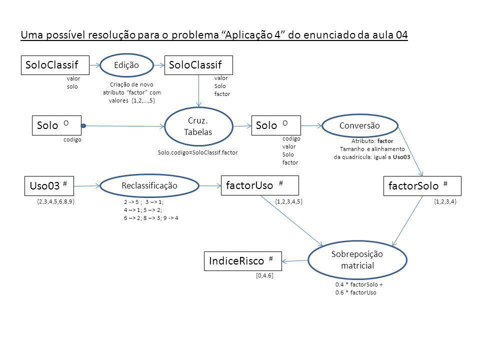 SoloClassif Solo O factorSolo # Edição Cruz. Tabelas Conversão valor solo valor Solo factor codigo valor Solo factor codigo Solo.codigo=SoloClassif.fa