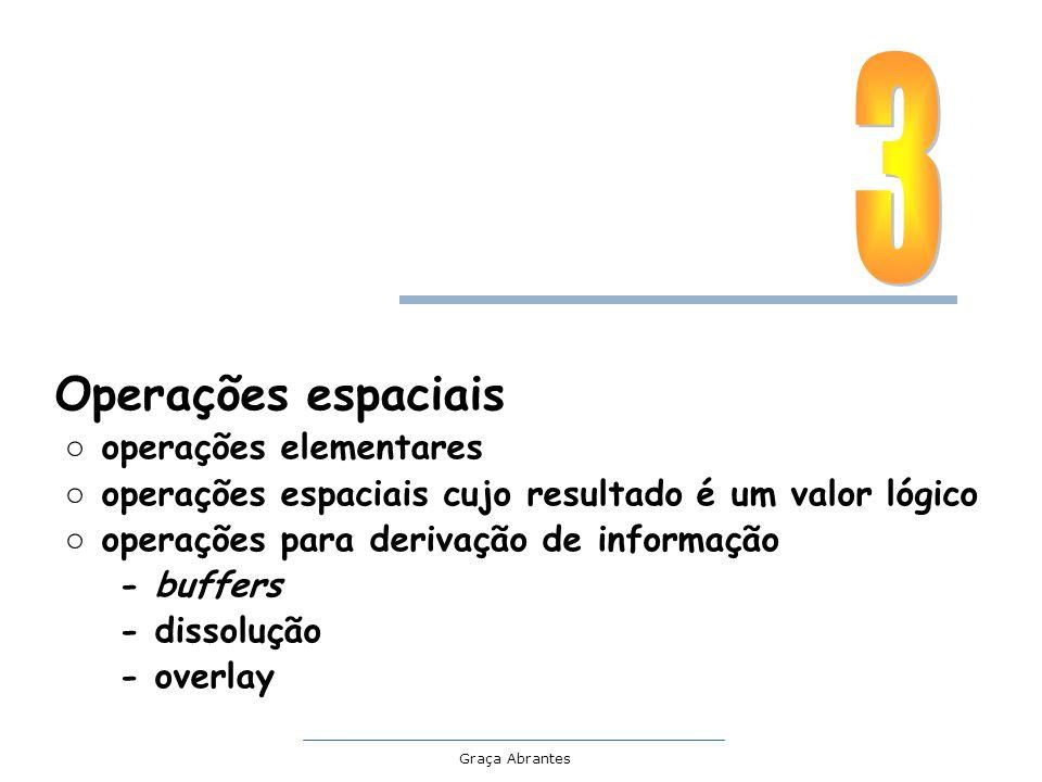 Graça Abrantes Exemplo: A=concelhos do continente; B=distritos de Bragança e C.Branco A cortado por B 32