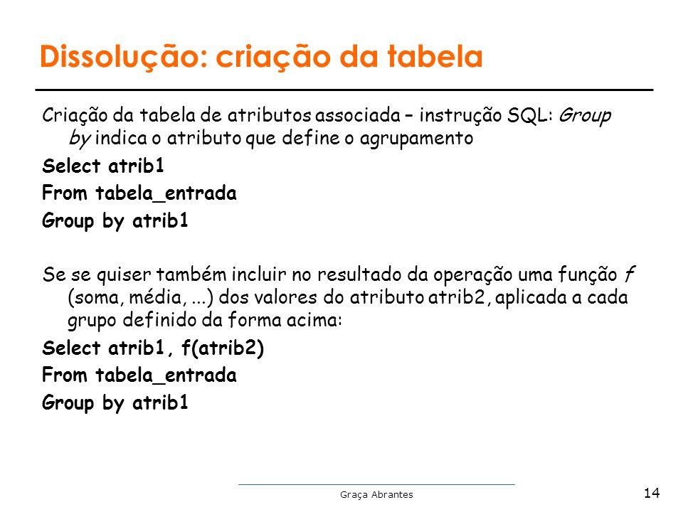Graça Abrantes Dissolução: criação da tabela Criação da tabela de atributos associada – instrução SQL: Group by indica o atributo que define o agrupam