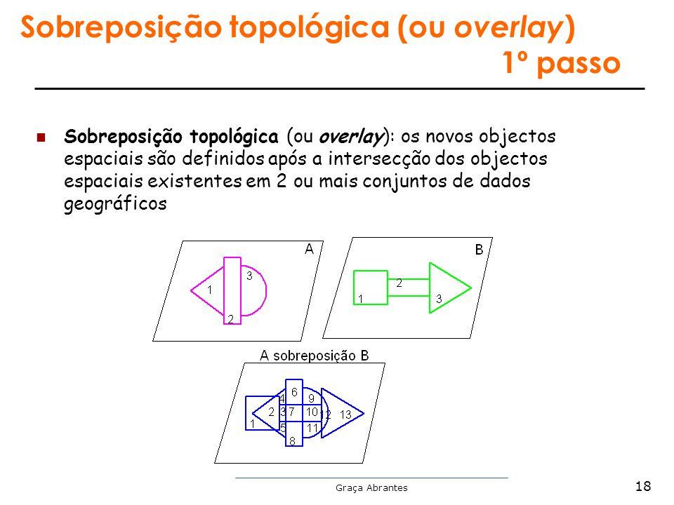 Graça Abrantes Sobreposição topológica (ou overlay ) 1º passo Sobreposição topológica (ou overlay): os novos objectos espaciais são definidos após a i